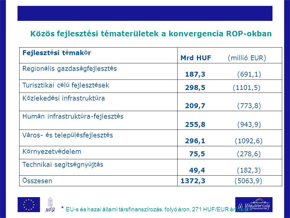 Közös fejlesztési tématerületek a konvergencia ROP-okban