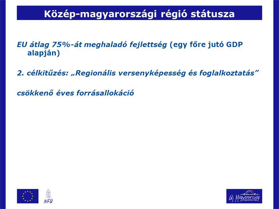 Közép-magyarországi régió státusza