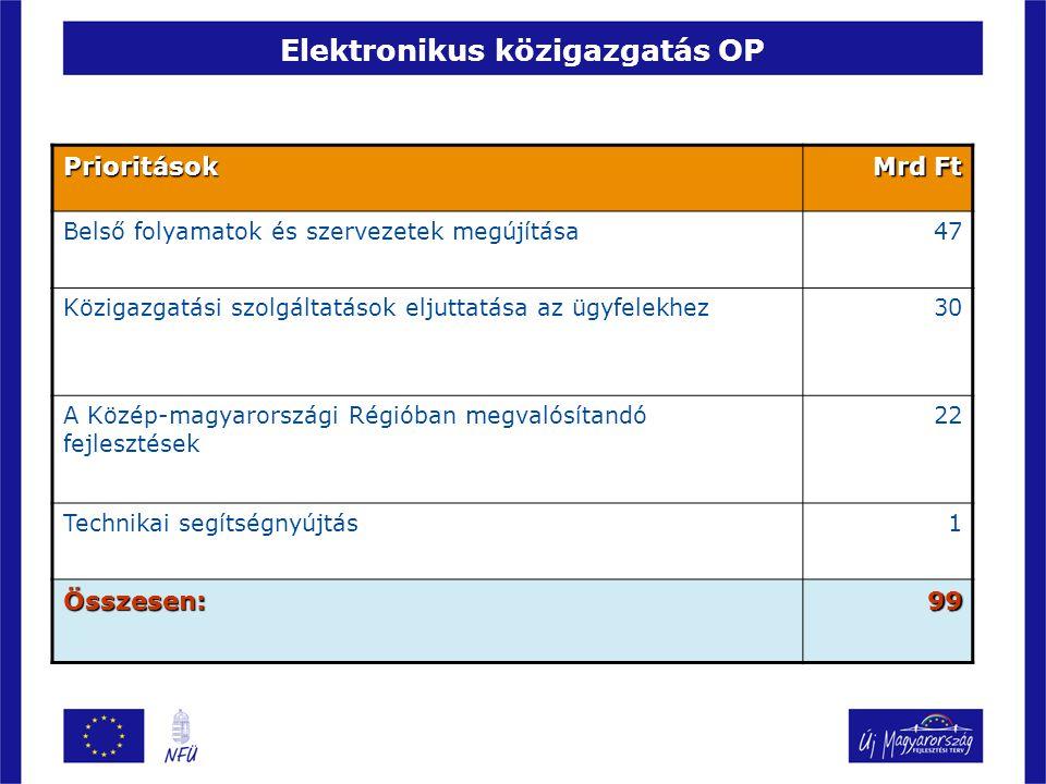 Elektronikus közigazgatás OP