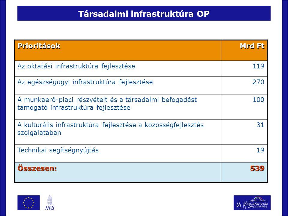 Társadalmi infrastruktúra OP