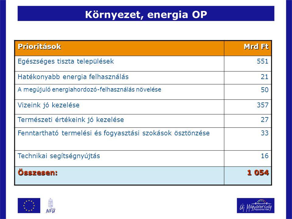 Környezet, energia OP Prioritások Mrd Ft Összesen: 1 054