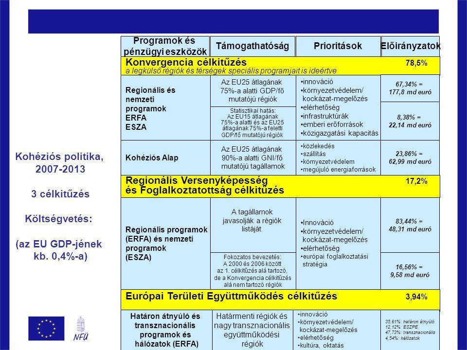 Programok és pénzügyi eszközök