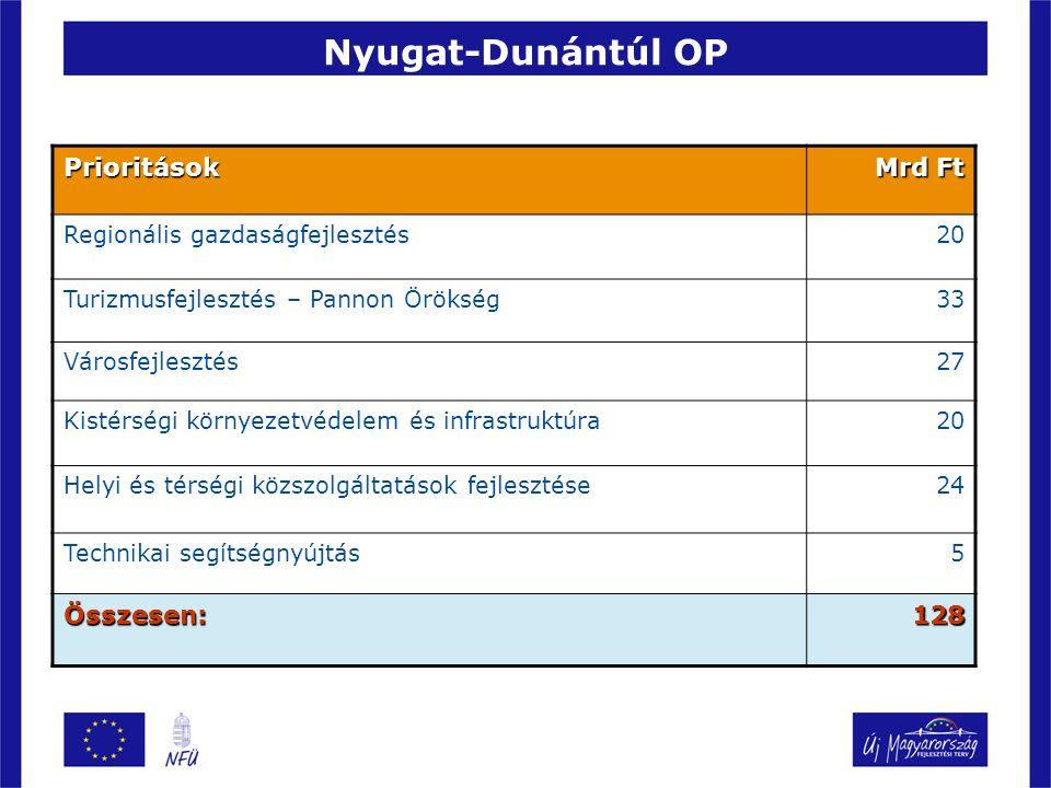 Nyugat-Dunántúl OP Prioritások Mrd Ft Összesen: 128