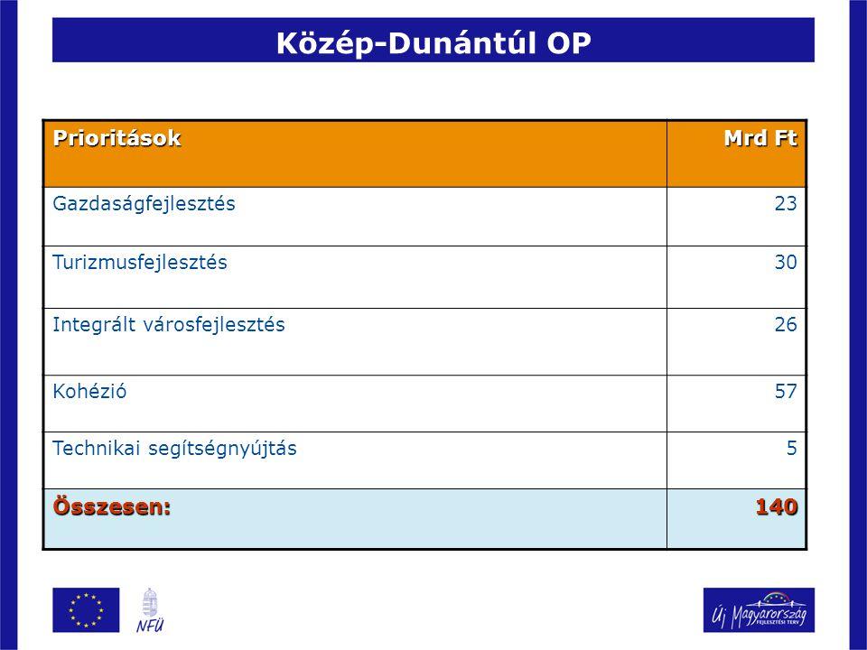 Közép-Dunántúl OP Prioritások Mrd Ft Összesen: 140 Gazdaságfejlesztés