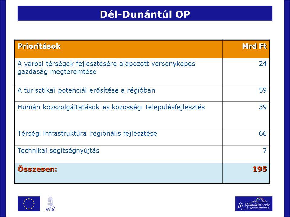Dél-Dunántúl OP Prioritások Mrd Ft Összesen: 195