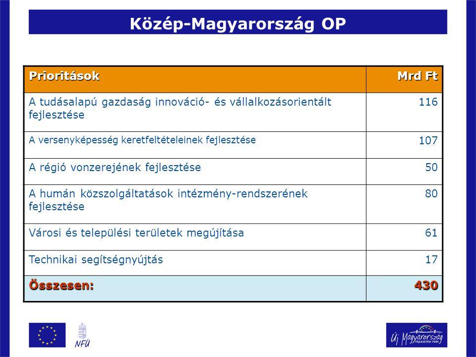 Közép-Magyarország OP