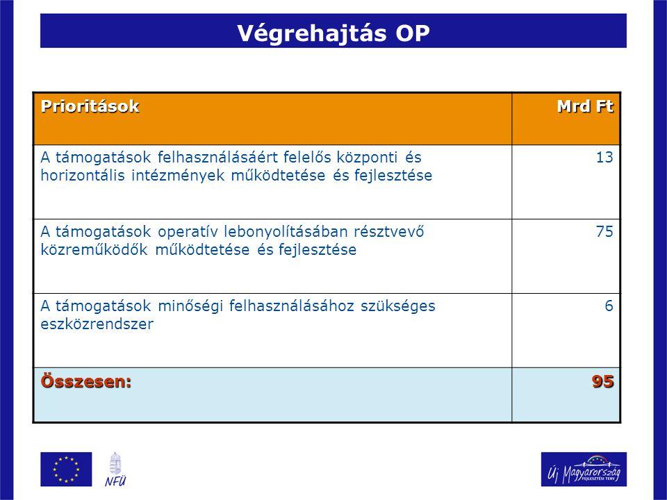 Végrehajtás OP Prioritások Mrd Ft Összesen: 95