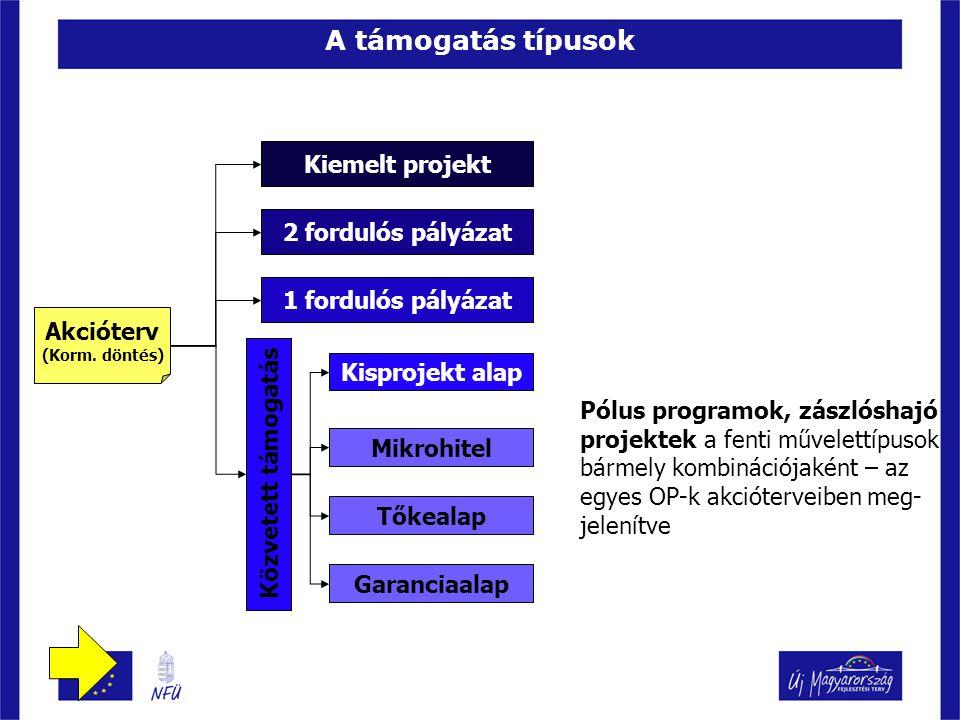 A támogatás típusok Kiemelt projekt 2 fordulós pályázat