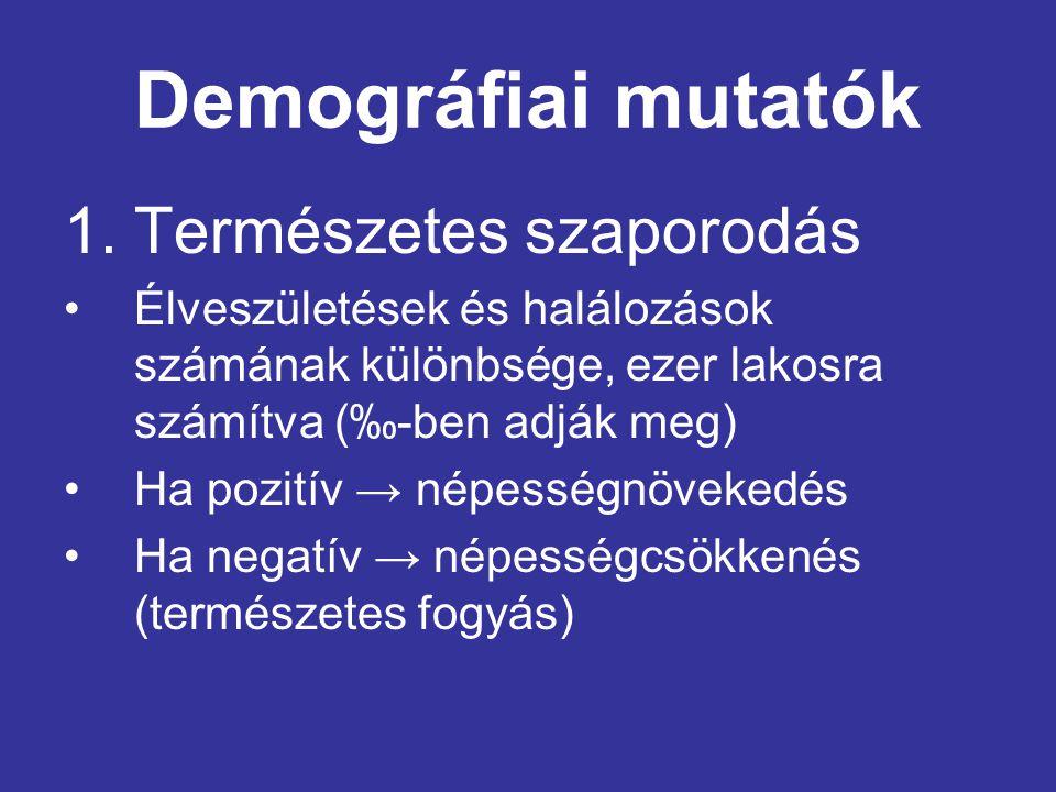 Demográfiai mutatók Természetes szaporodás