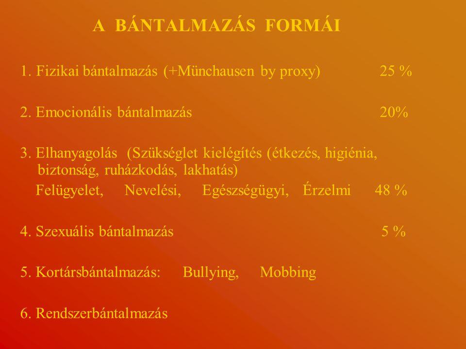 A BÁNTALMAZÁS FORMÁI 1. Fizikai bántalmazás (+Münchausen by proxy) 25 %