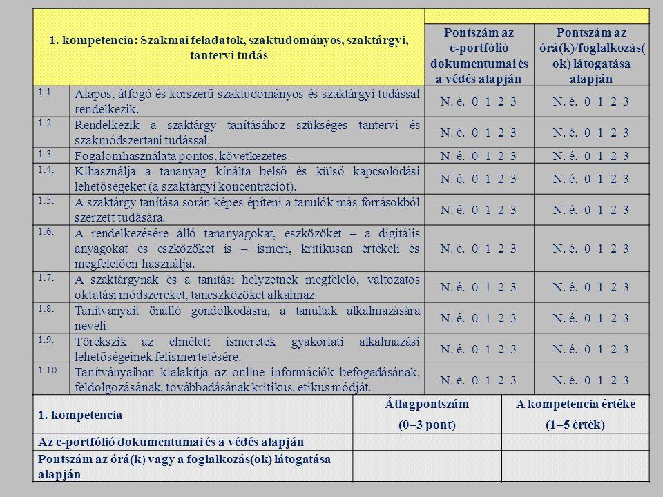 Pontszám az e‑portfólió dokumentumai és a védés alapján