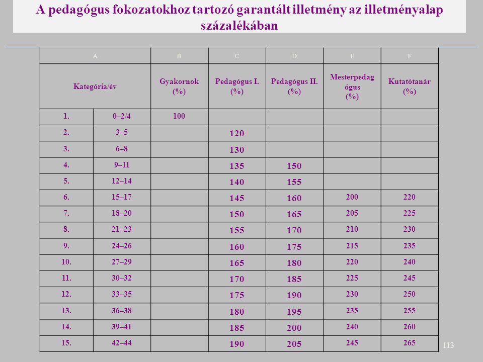 A pedagógus fokozatokhoz tartozó garantált illetmény az illetményalap százalékában