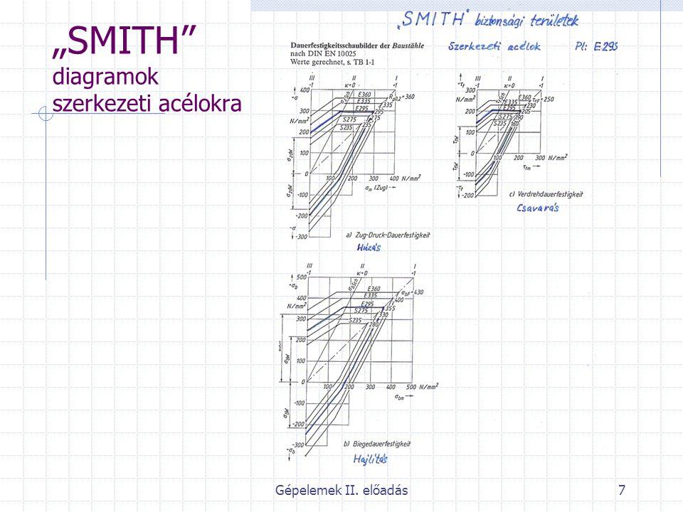 """""""SMITH diagramok szerkezeti acélokra"""
