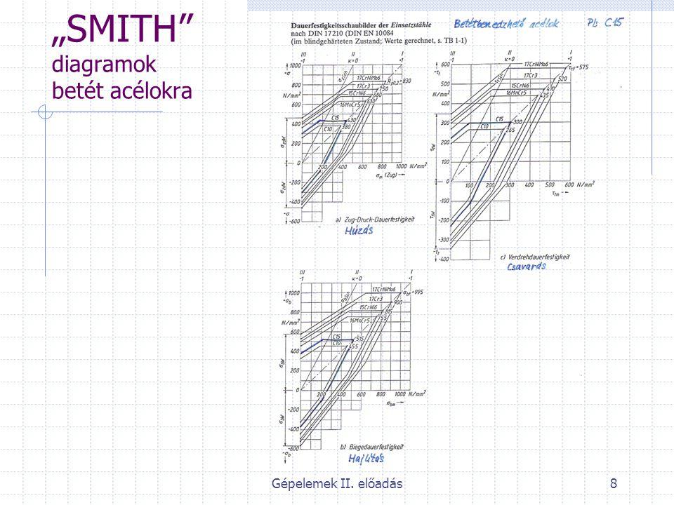 """SMITH diagramok betét acélokra"