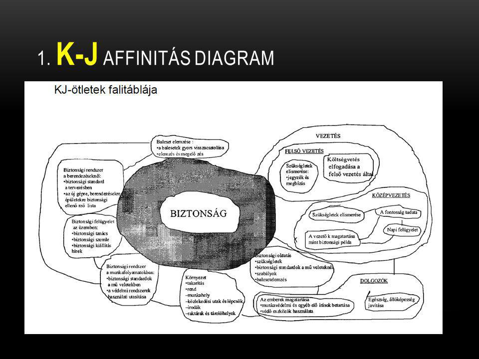 1. K-J affinitás diagram