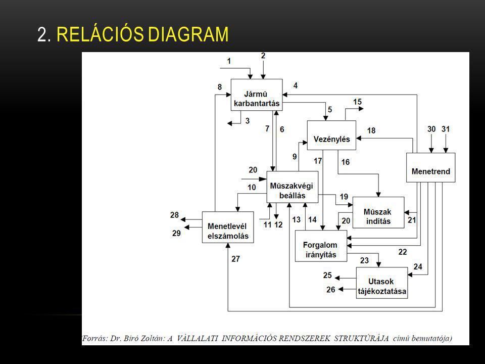 2. RELÁCIÓS diagram