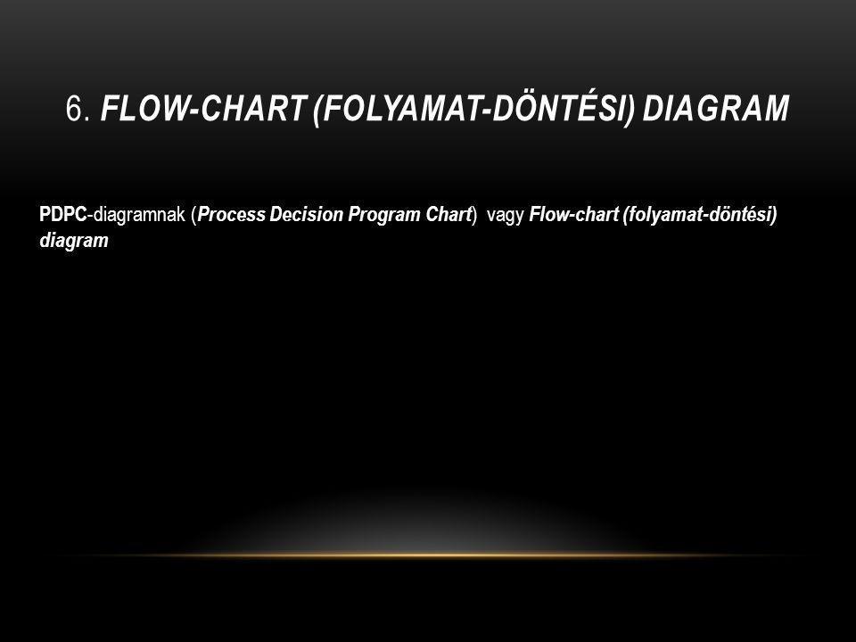 6. Flow-chart (folyamat-döntési) diagram