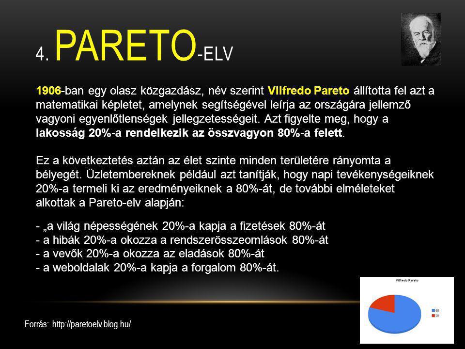 4. Pareto-elv