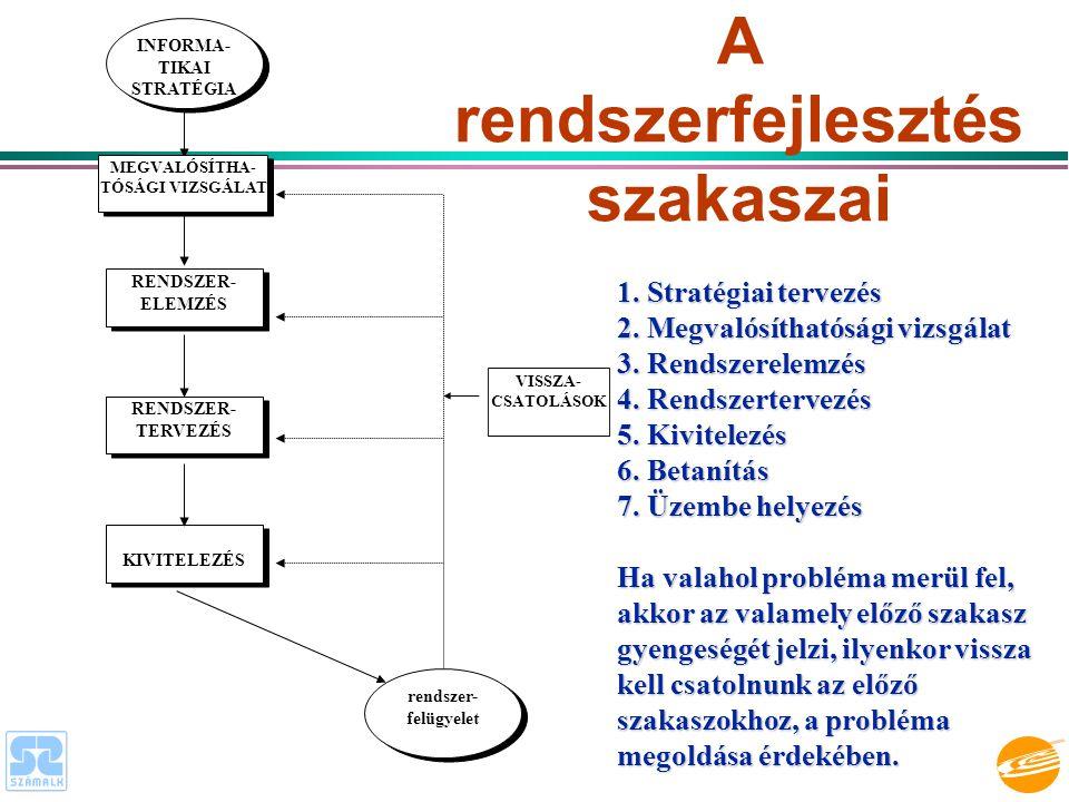 A rendszerfejlesztés szakaszai