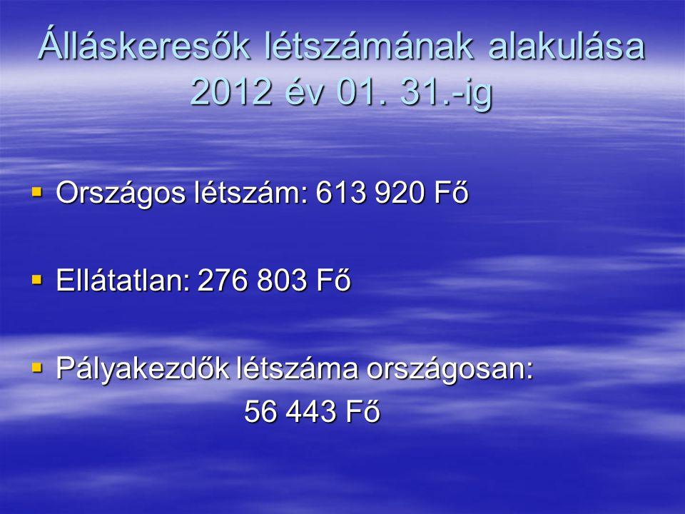 Álláskeresők létszámának alakulása 2012 év 01. 31.-ig