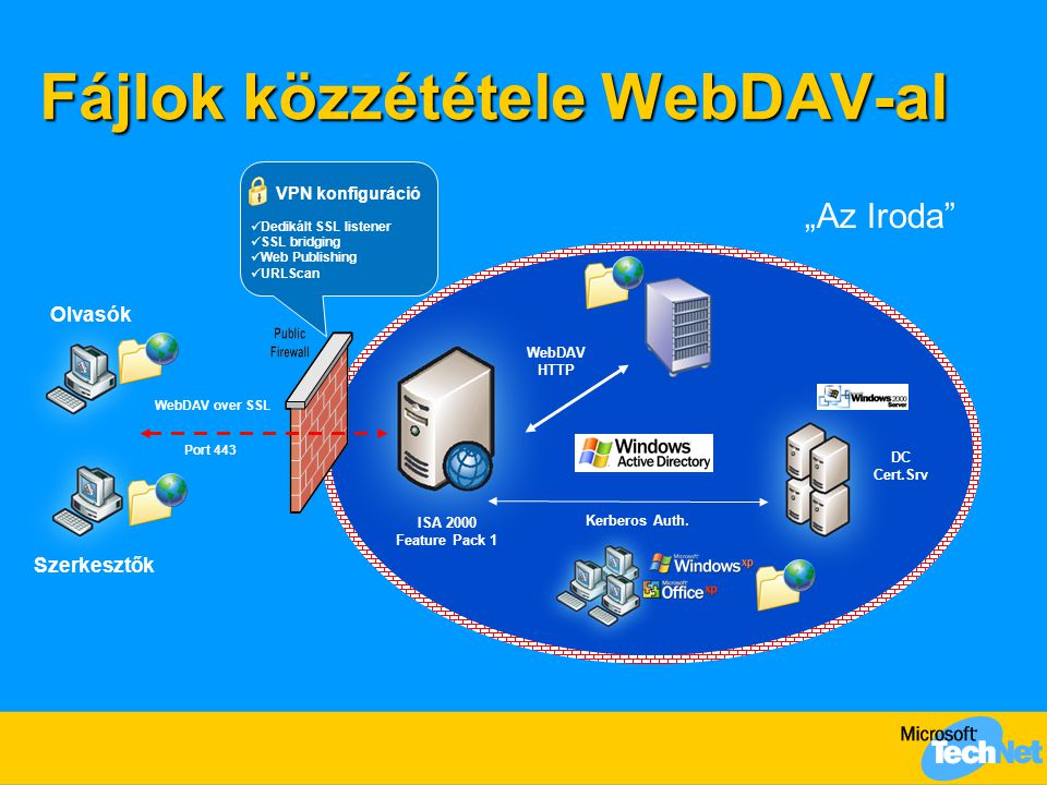 Fájlok közzététele WebDAV-al