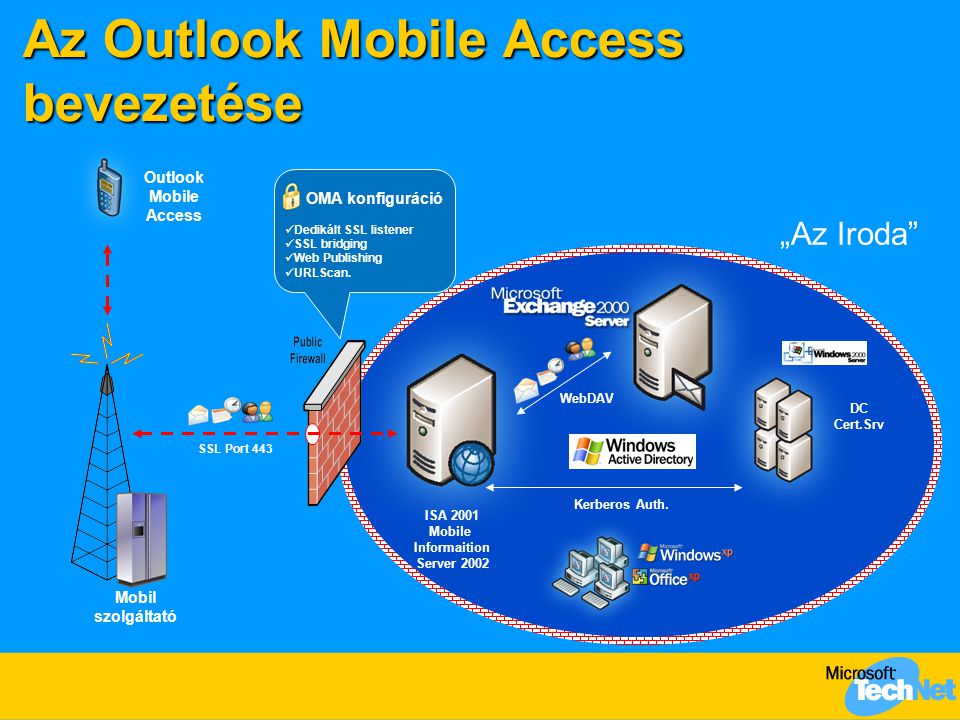 Az Outlook Mobile Access bevezetése