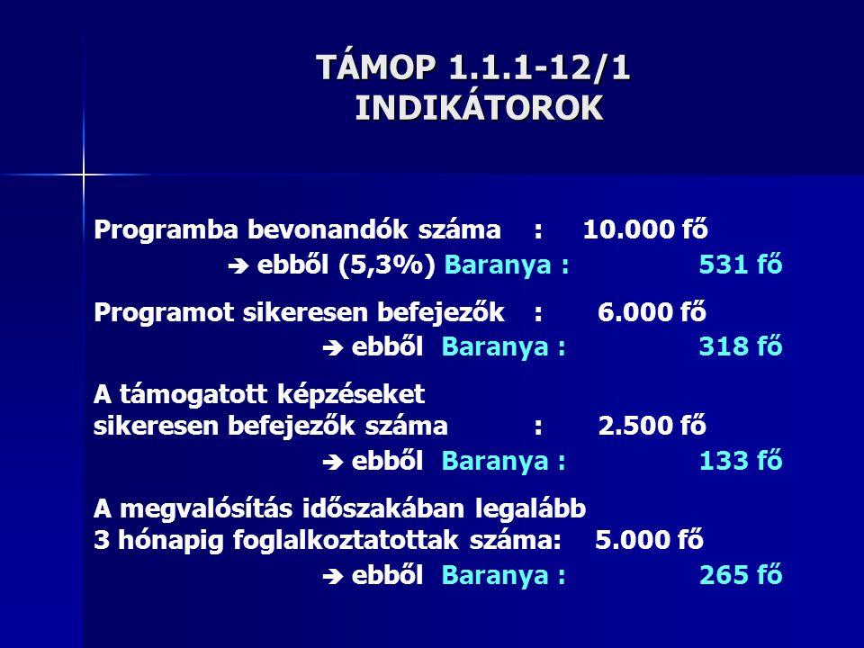 TÁMOP 1.1.1-12/1 INDIKÁTOROK Programba bevonandók száma : 10.000 fő