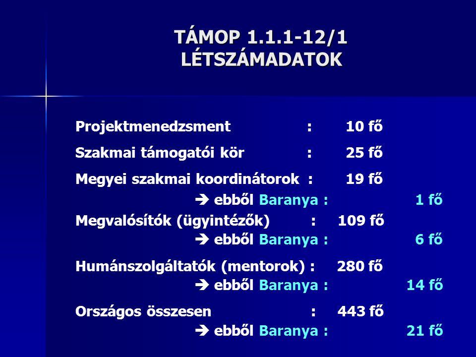 TÁMOP 1.1.1-12/1 LÉTSZÁMADATOK