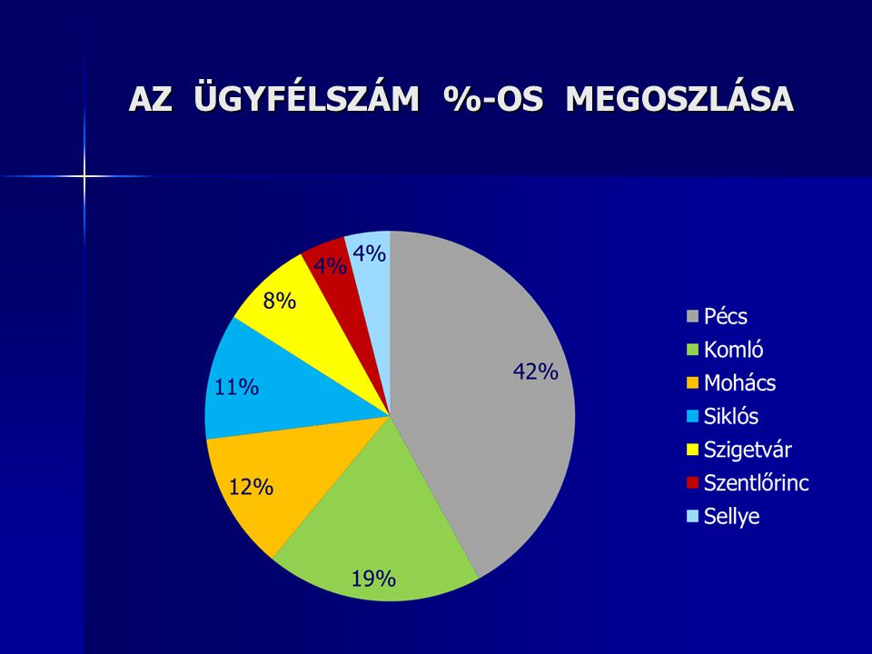 AZ ÜGYFÉLSZÁM %-OS MEGOSZLÁSA