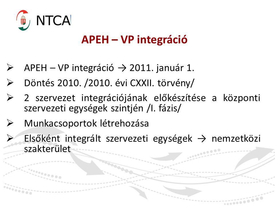 APEH – VP integráció APEH – VP integráció → 2011. január 1.
