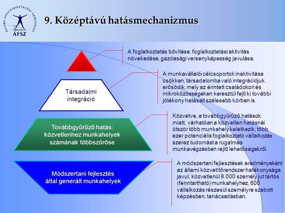 9. Középtávú hatásmechanizmus