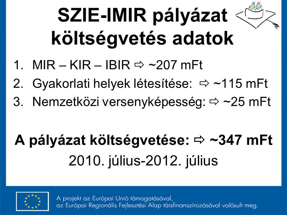 SZIE-IMIR pályázat költségvetés adatok