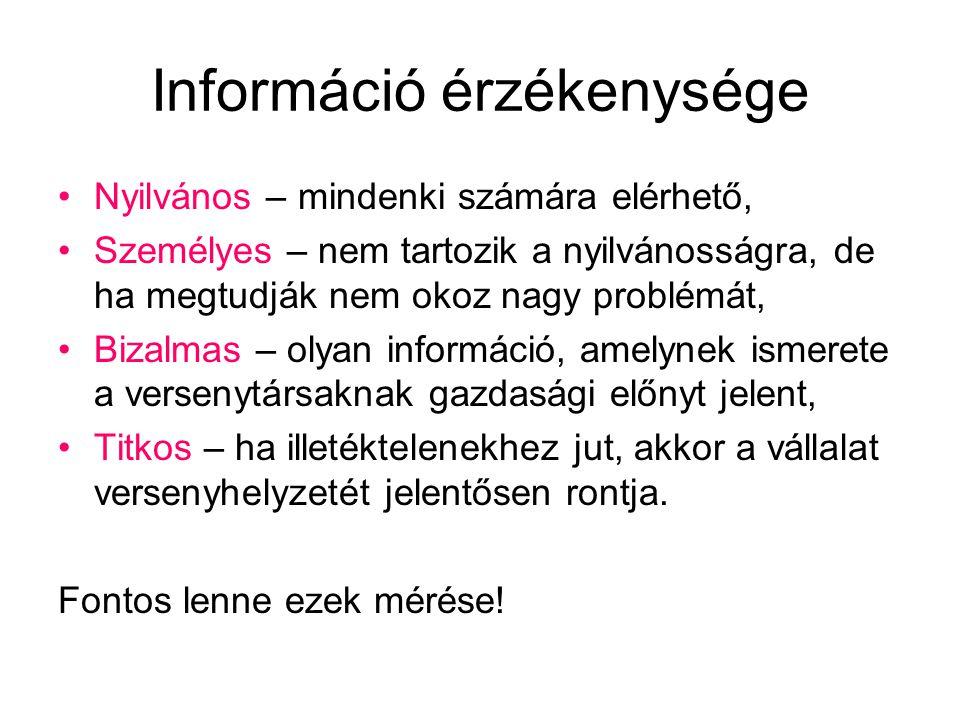 Információ érzékenysége