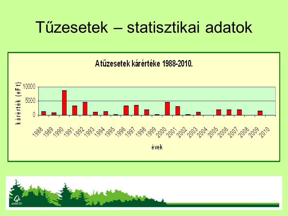 Tűzesetek – statisztikai adatok