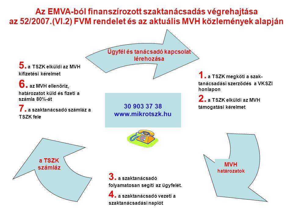 Az EMVA-ból finanszírozott szaktanácsadás végrehajtása
