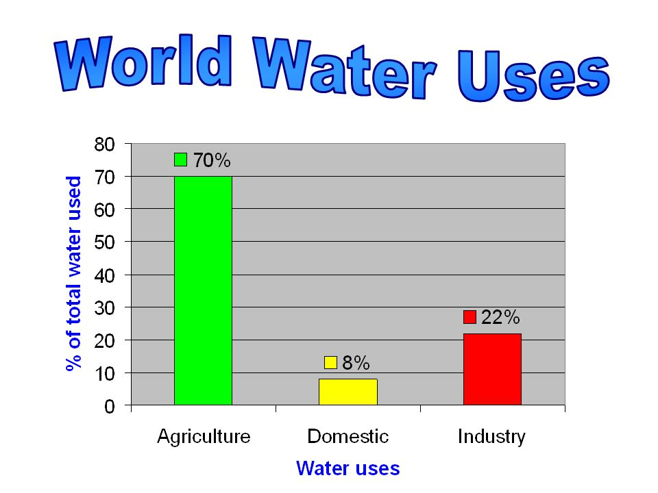 World Water Uses