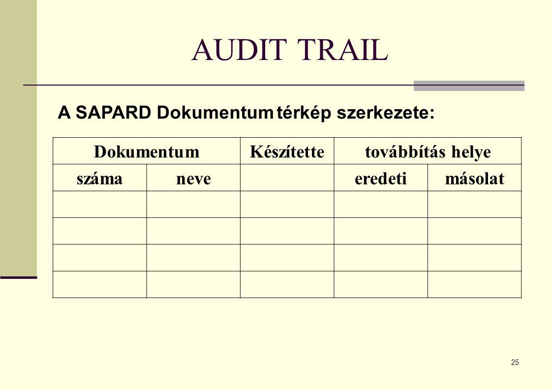 AUDIT TRAIL A SAPARD Dokumentum térkép szerkezete: Dokumentum