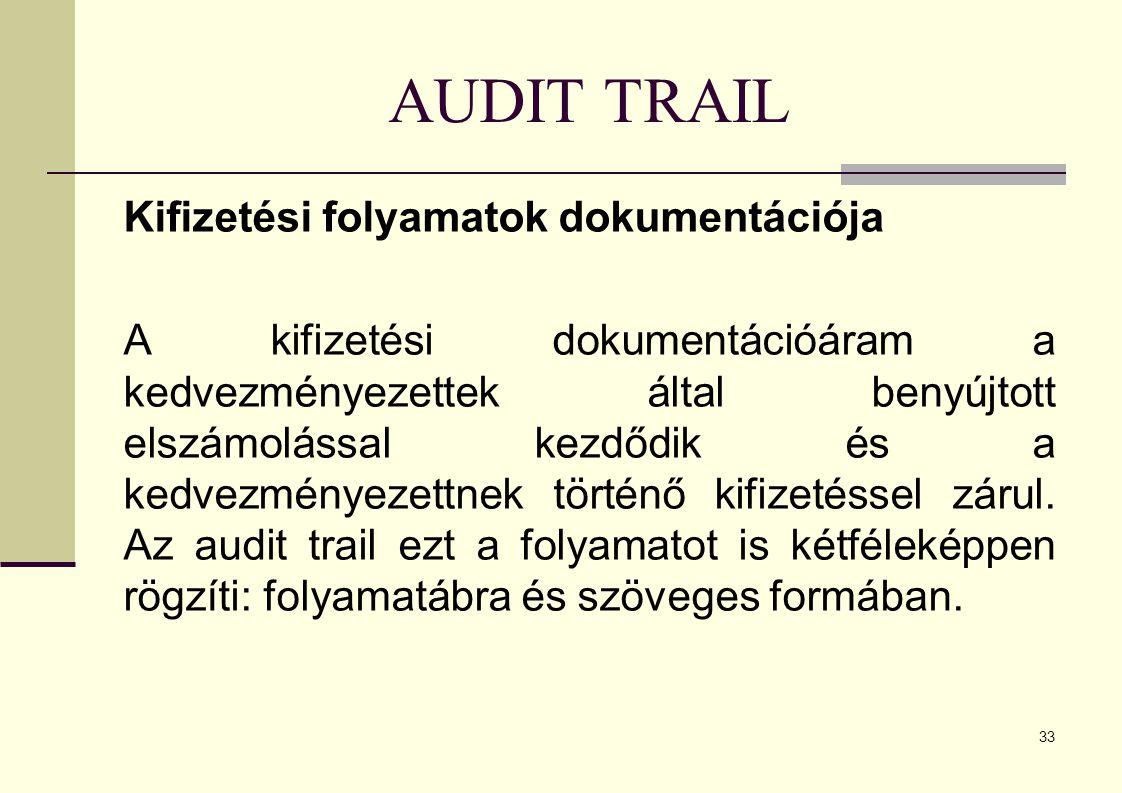 AUDIT TRAIL Kifizetési folyamatok dokumentációja