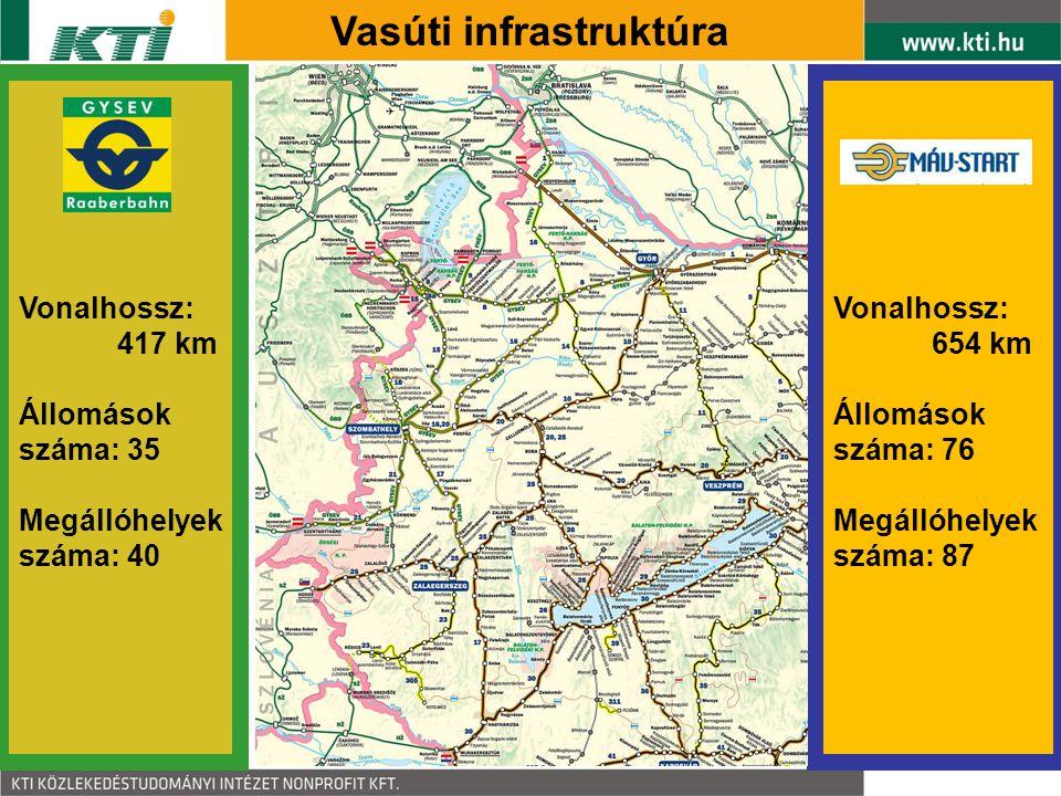 Vasúti infrastruktúra