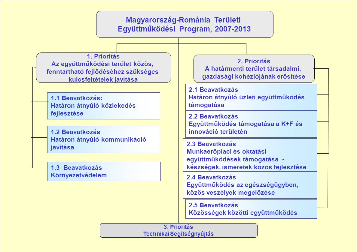 Magyarország-Románia Területi Együttműködési Program, 2007-2013