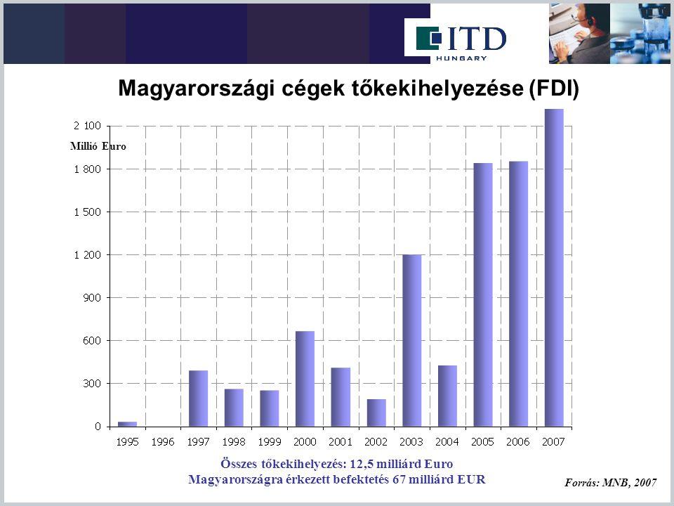 Magyarországi cégek tőkekihelyezése (FDI)