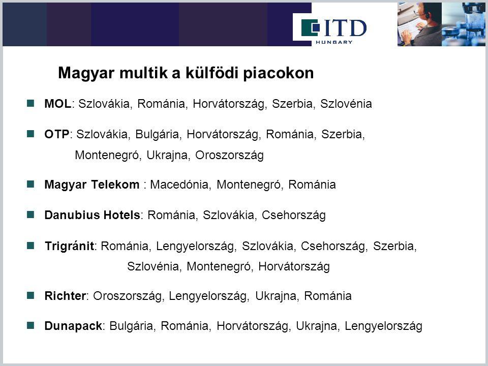 Magyar multik a külfödi piacokon