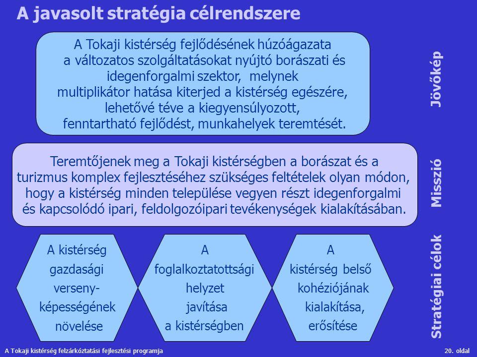 A javasolt stratégia célrendszere