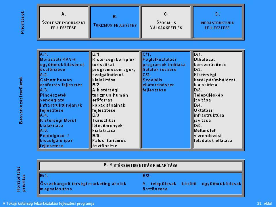 A Tokaji kistérség felzárkóztatási fejlesztési programja