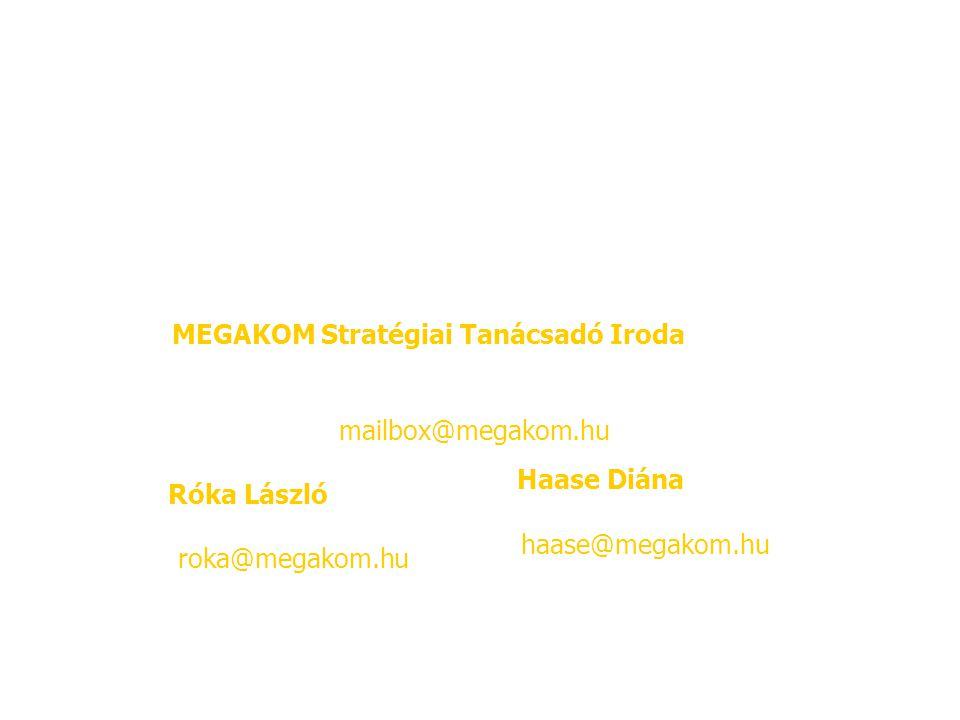 Köszönjük a figyelmet! MEGAKOM Stratégiai Tanácsadó Iroda 4400 Nyíregyháza, Vörösmarty u. 4. Tel/Fax: 42/409-482 E-mail: mailbox@megakom.hu.