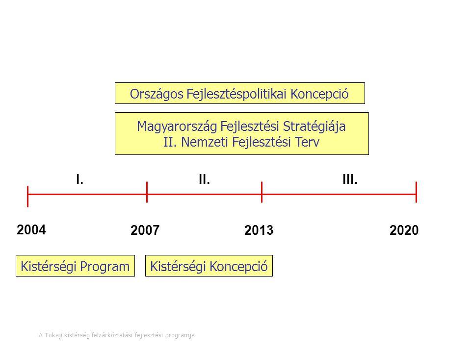 A tervezés időtávja Országos Fejlesztéspolitikai Koncepció
