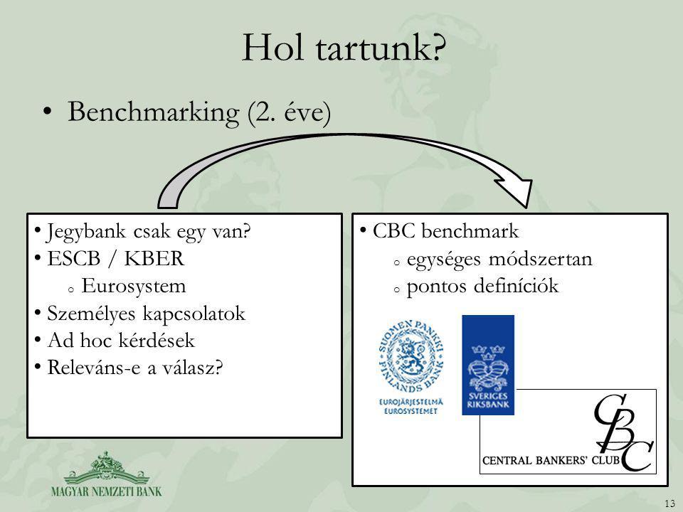 Hol tartunk Benchmarking (2. éve) Jegybank csak egy van ESCB / KBER