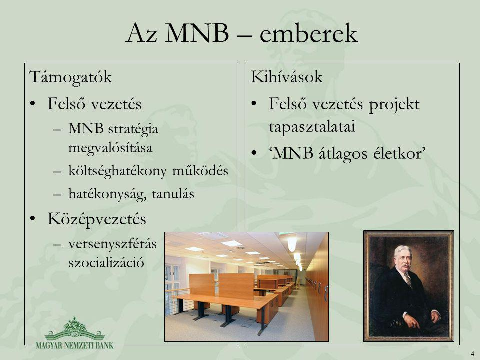 Az MNB – emberek Támogatók Felső vezetés Középvezetés Kihívások