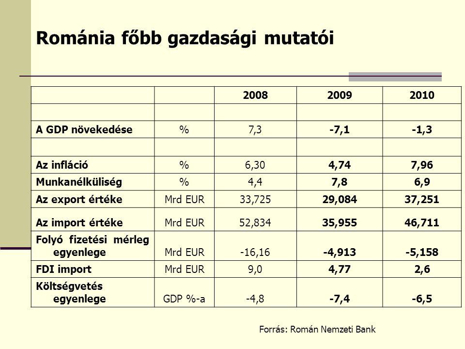 Románia főbb gazdasági mutatói