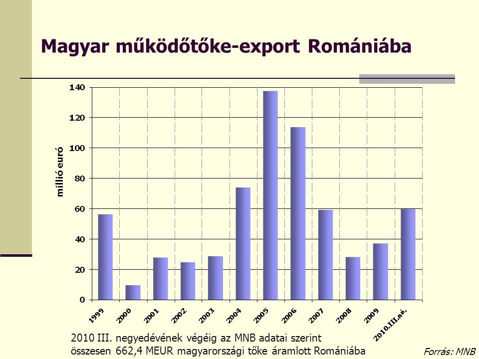 Magyar működőtőke-export Romániába
